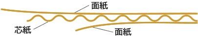 瓦楞紙的構造.jpg