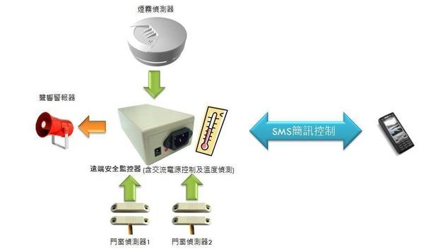 簡訊遠端監控主機-5.jpg