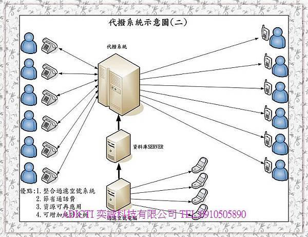 代撥系統示意圖
