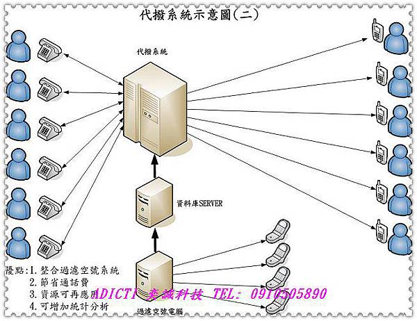 nEO_IMG_代撥系統示意圖2
