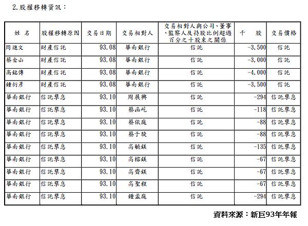 新巨董監持股信託.png