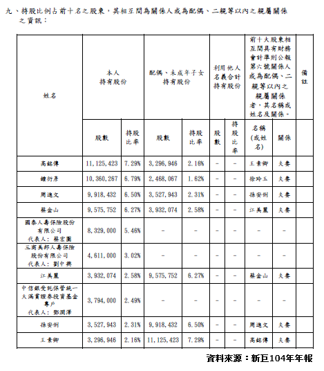 新巨104年十大股東.png