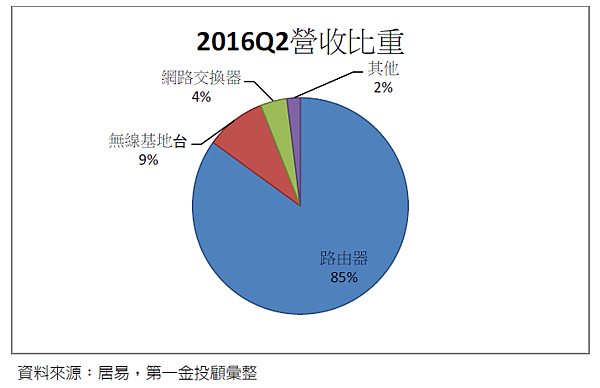2015Q2營收比重.png