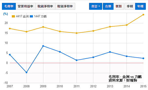 毛利率 - 金洲 vs 力鵬.png