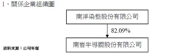 南染組織圖.png
