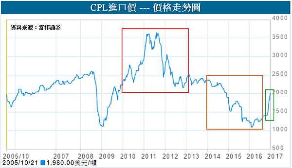 CPL進口價.png