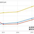 近年獲利率.png