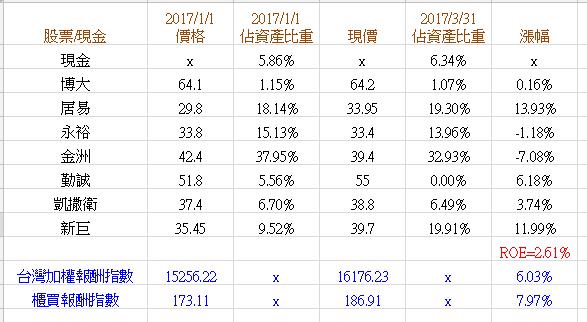 2017Q1財報.png
