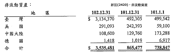 2012年非流動資產.png