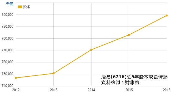 居易近5年股本.png