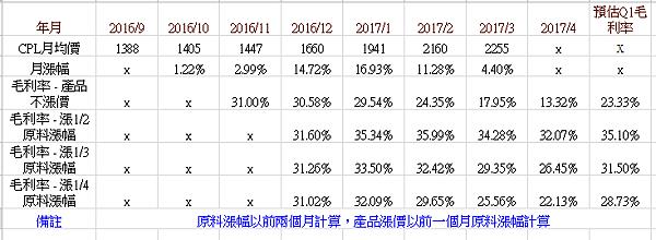2017Q1毛利率估算.png