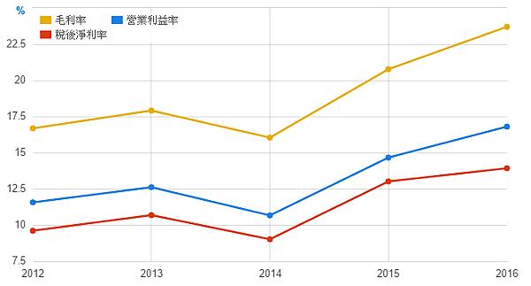 2016近五年利潤率.png