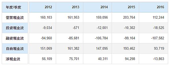 2016近五年現金流量表.png