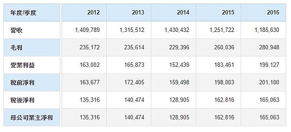 近五年損益表.png