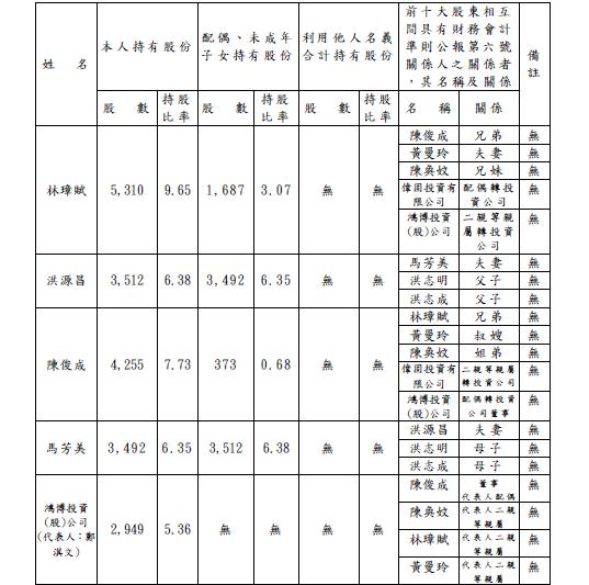 2015十大股東.png