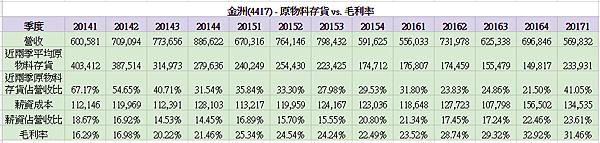 原物料存貨 vs 毛利率.png