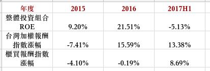 歷年投資績效.png