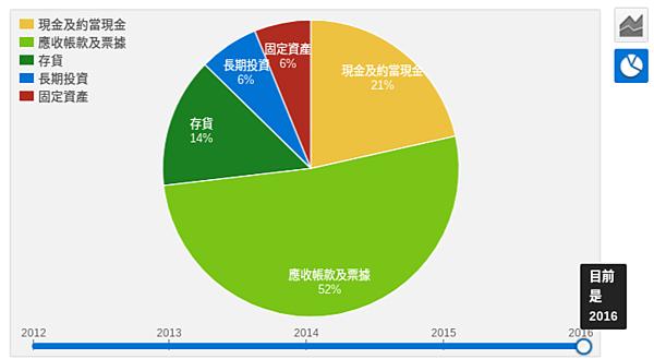 仁寶資產圓餅圖.png