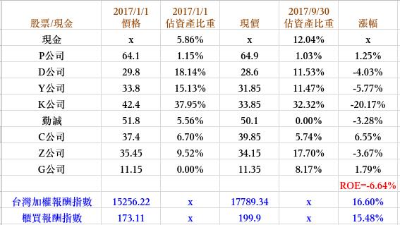 2017Q3財報.png