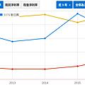 營業利益率比較.png