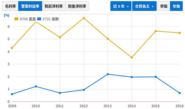 財報初探 - 鳳凰(5706) vs. 雄獅(2731)_06