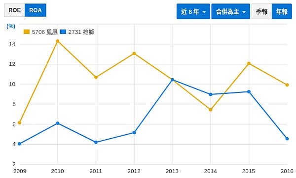 財報初探 - 鳳凰(5706) vs. 雄獅(2731)_03