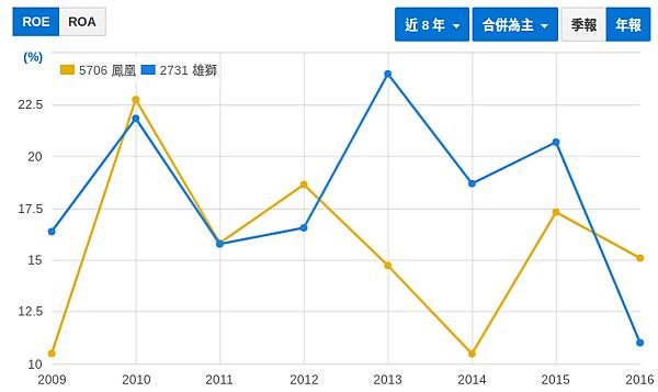 財報初探 - 鳳凰(5706) vs. 雄獅(2731)_02