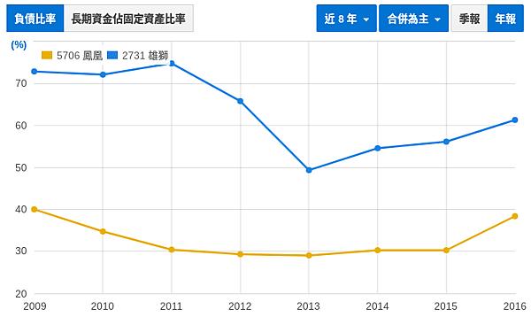 財報初探 - 鳳凰(5706) vs. 雄獅(2731)_04