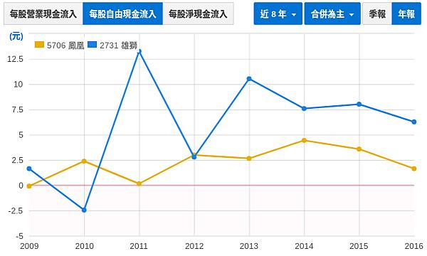 財報初探 - 鳳凰(5706) vs. 雄獅(2731)_08