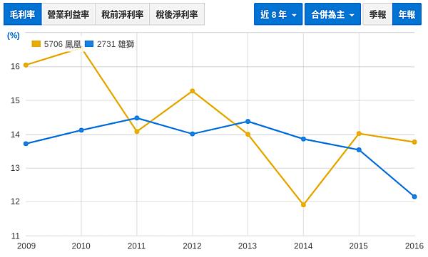 財報初探 - 鳳凰(5706) vs. 雄獅(2731)_05