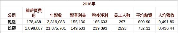 財報初探 - 鳳凰(5706) vs. 雄獅(2731)_07