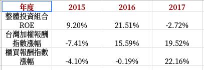 近三年投資績效.png