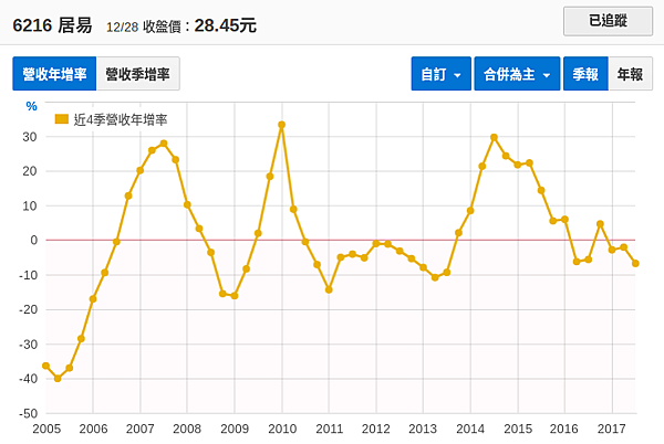 居易2005年以來營收年增率.png