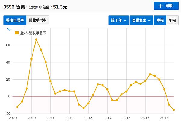 智易近八年營收年增率.png