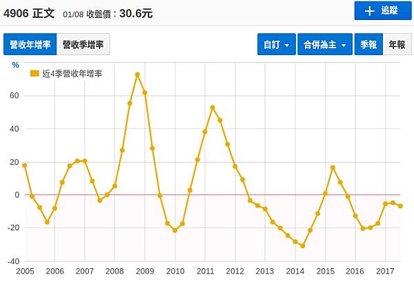 正文近12年營收年增率.png