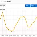 中磊近12年營收年增率.png