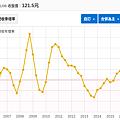 智邦營收年增率.png
