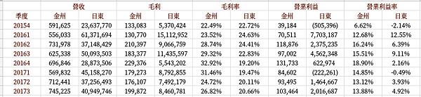 金洲(4417) - 全球主要競爭對手比較_02