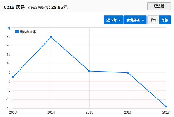 居易(6216) - 2017年營收大幅衰退之原因