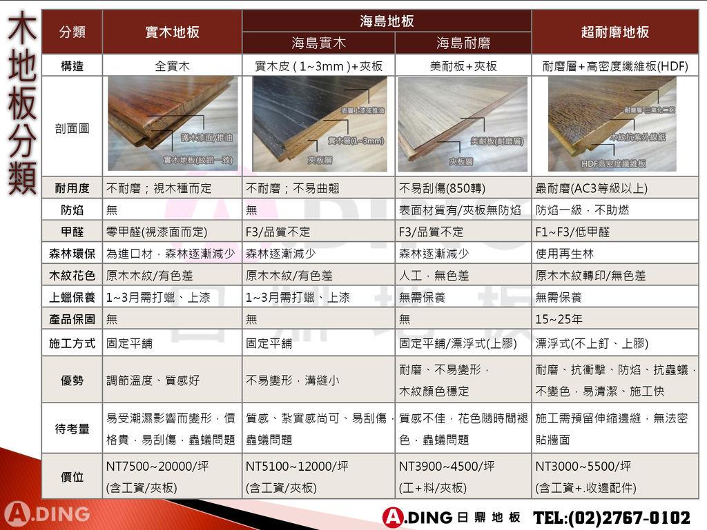 木地板分類(一般民眾)