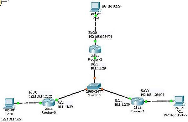 EIGRP基礎設定