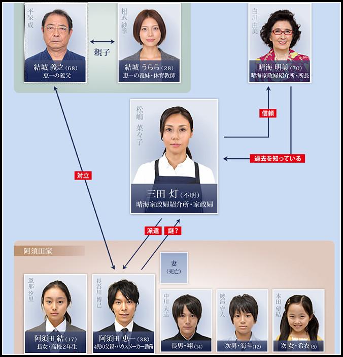 家政婦女王_關係圖.jpg
