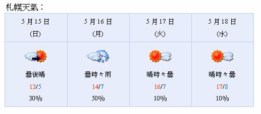 旅遊天氣.jpg