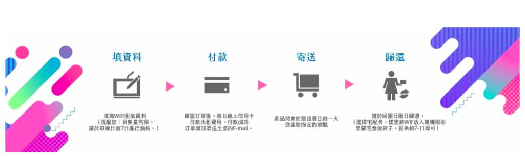 飛買家wifi_流程.png