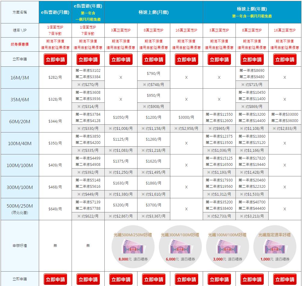 固定IP光纖(中小企業,商務應用,架設網站)遠傳電信