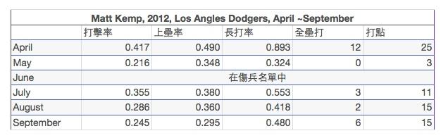 2012年MLB幾位選手回顧(Ryan Dempster:Matt Kemp) 2012-11-11 21-01-27