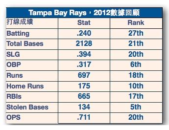 2012 隊伍數據review 拷貝 2013-03-01 16-20-27