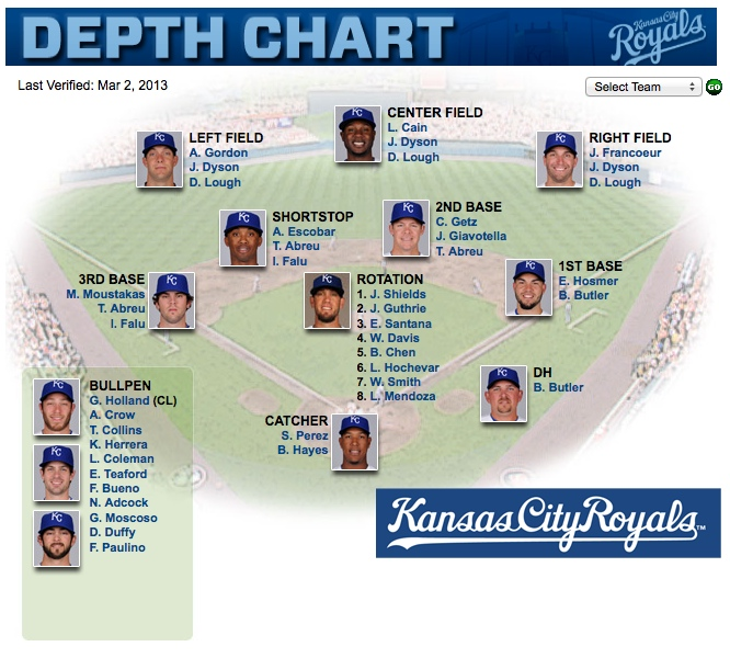 Depth Chart  royals.com: Team 2013-03-06 00-58-01
