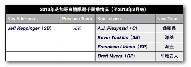2013年,芝加哥白襪隊開季預覽 2013-03-24 00-09-47