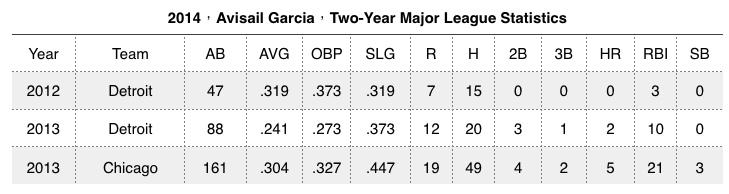 (MLB)白襪外野手Avisail Garcia肩部受傷退場 2014-04-12 17-03-45 2014-04-12 17-03-47